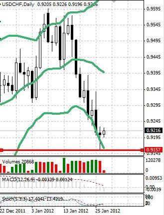 CHF: швейцарский франк начинает рост, но общей тенденции пока нет