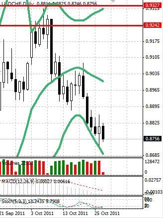 CHF: швейцарский франк продолжил рост после небольшого перерыва