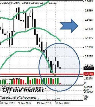 CHF: швейцарский франк снова в неопределенности