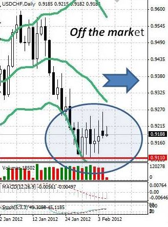 CHF: активность в швейцарском франке минимальна