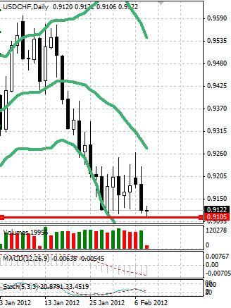 CHF: после обновления максимума швейцарский франк корректируется