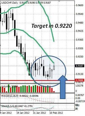 CHF: швейцарский франк отступает