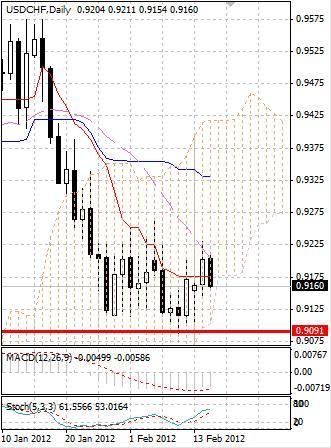 CHF: швейцарский франк намерен продолжить укрепление