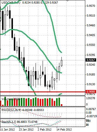 CHF: швейцарский франк легко отступает