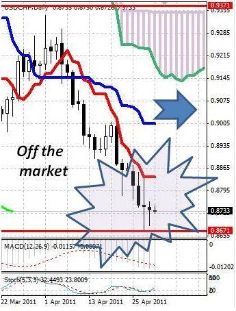 CHF: швейцарский франк остается в узком диапазоне у исторических максимумов