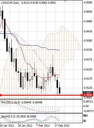 CHF: швейцарский франк отходит от максимумов