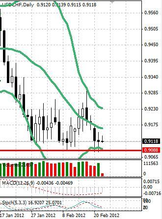 CHF: объемы торгов в швейцарском франке минимальны