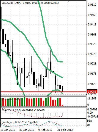 CHF: швейцарский франк снова на локальных максимумах