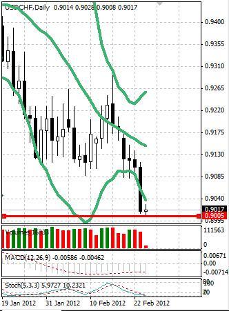 CHF: швейцарский франк обновил четырехмесячные максимумы