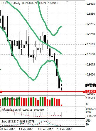 CHF: швейцарский франк обновил многонедельные максимумы