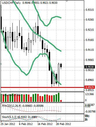 CHF: швейцарский франк успел скорректироваться