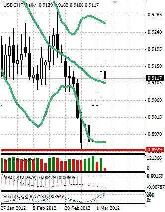 CHF: швейцарский франк вернулся к росту после перерыва