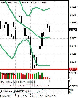 CHF: швейцарский франк плавно укрепляется