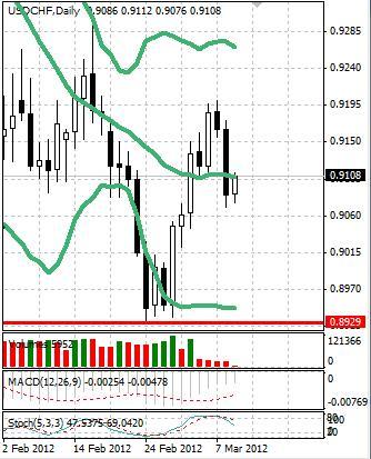 CHF: швейцарский франк торгуется без определенной идеи