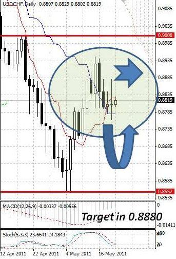 CHF: швейцарский франк вновь оказался в диапазоне
