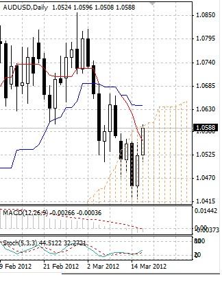 AUD: австралийский доллар вышел в плюс
