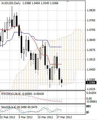 AUD: австралийский доллар остается под давлением продавцов