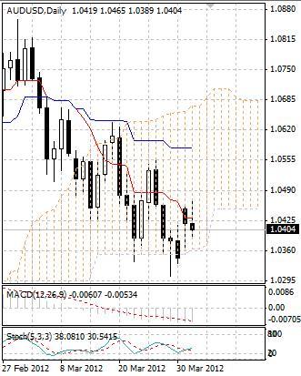 AUD: австралийский доллар сохраняется под давлением продавцов