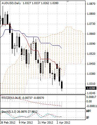 AUD: продажи австралийского доллара сохраняются в силе