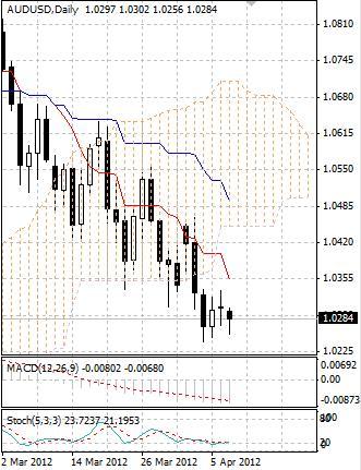 AUD: австралийский доллар рискует оказаться под давлением продавцов