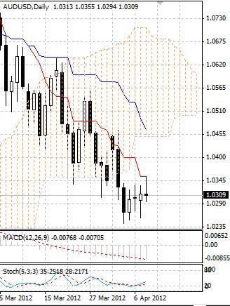 AUD: австралийский доллар торгуется вяло во вторник