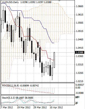AUD: австралийский доллар уверенно растет в четверг