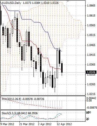 AUD: австралийский доллар вновь активно продают