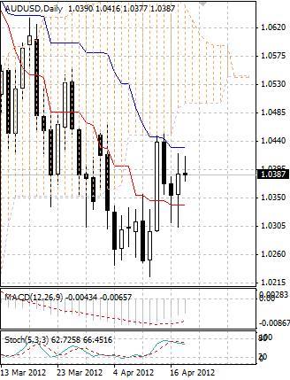 AUD: продажи австралийского доллара временно приостановились