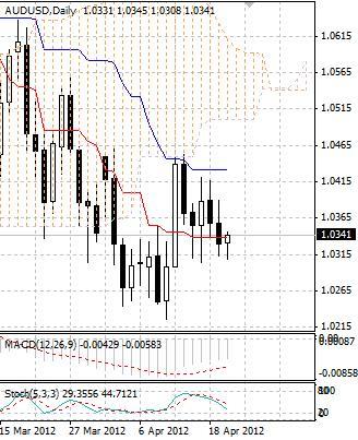 AUD: австралийский доллар пока не находит сил для роста