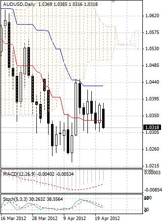 AUD: австралийский доллар не видит повода для роста