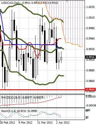 CAD: канадский доллар отступает не спеша