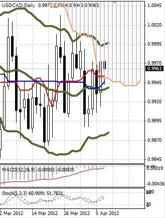 CAD: канадский доллар пытается отыграть пятничные потери