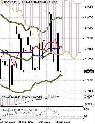 CAD: канадский доллар сумел ощутимо укрепиться