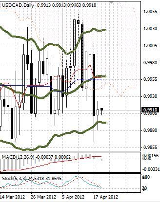 CAD: канадский доллар полон неопределенности