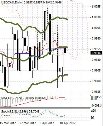CAD: канадский доллар завершает неделю неоднозначно