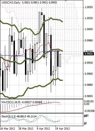 CAD: канадский доллар остается внутри диапазона