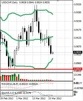 CHF: швейцарский франк замедлил темпы роста