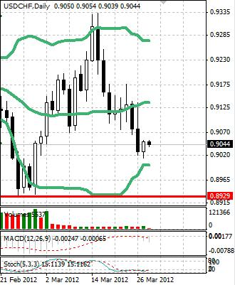 CHF: швейцарский франк встал в узком диапазоне