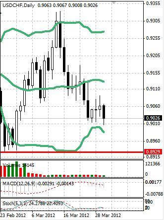 CHF: швейцарский франк все-таки остался в диапазоне