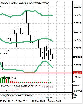 CHF: швейцарский франк все так же остается в диапазоне
