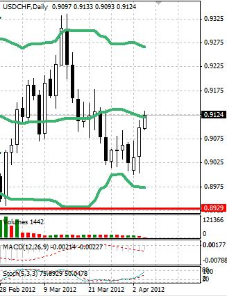 CHF: швейцарский франк быстро отступает