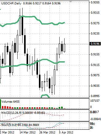 CHF: швейцарский франк в начале недели стабилен
