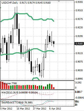 CHF: швейцарский франк может немного укрепиться внутри диапазона