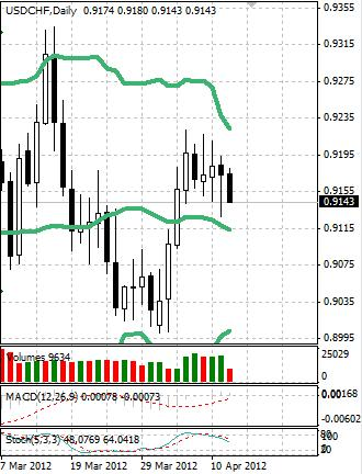 CHF: швейцарский франк снова намерен расти