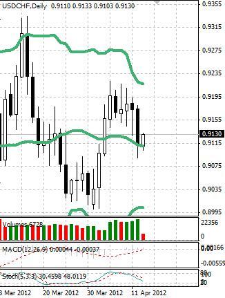 CHF: швейцарский франк в пятницу слабеет