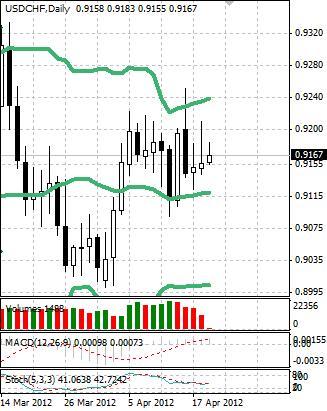 CHF: швейцарский франк продолжает вяло отступать