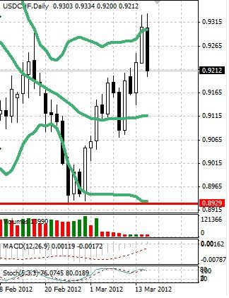 CHF: швейцарский франк передумал слабеть
