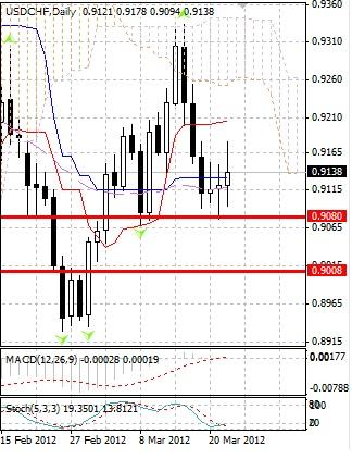 CHF: швейцарский франк торгуется внутри привычного диапазона