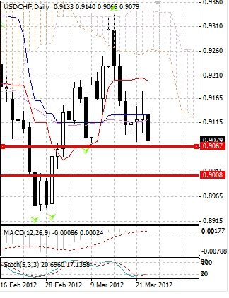 CHF: швейцарский франк демонстрирует настрой на рост