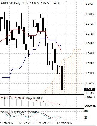 AUD: продажи австралийского доллара усилились